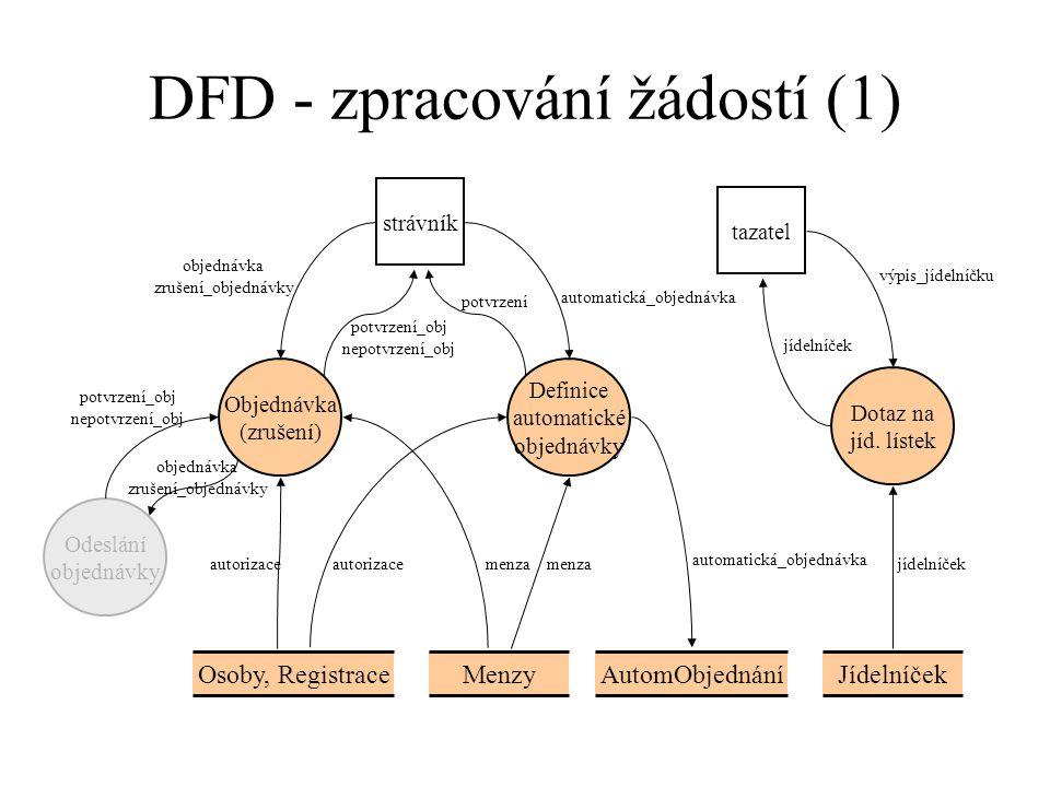 DFD - zpracování žádostí (1) Osoby, RegistraceMenzy Definice automatické objednávky AutomObjednáníJídelníček Dotaz na jíd.