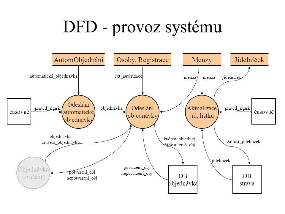 DFD - provoz systému Osoby, RegistraceMenzy Aktualizace jíd.