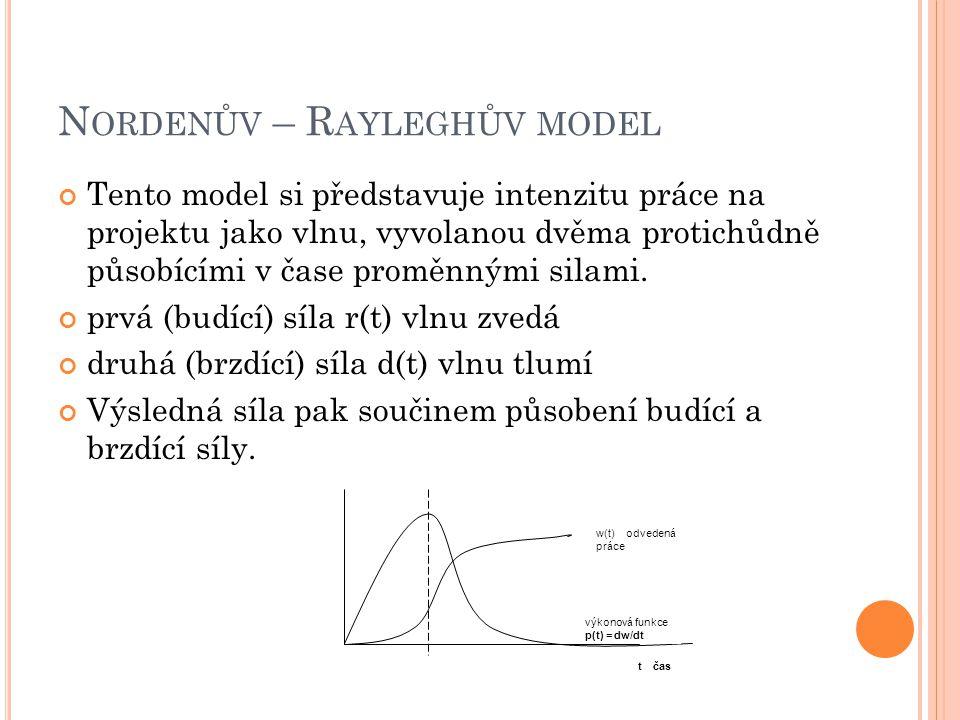 N ORDENŮV – R AYLEGHŮV MODEL Tento model si představuje intenzitu práce na projektu jako vlnu, vyvolanou dvěma protichůdně působícími v čase proměnným