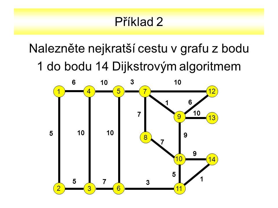 Příklad 2 Nalezněte nejkratší cestu v grafu z bodu 1 do bodu 14 Dijkstrovým algoritmem 1 2 3 45 6 7 9 8 10 11 12 13 14 6 10 3 5 7 1 6 7 9 9 5 1 3 7 5