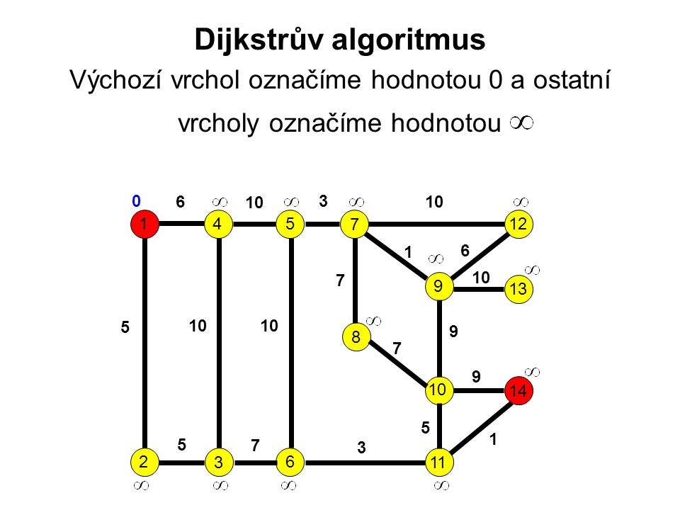 Dijkstrův algoritmus Výchozí vrchol označíme hodnotou 0 a ostatní vrcholy označíme hodnotou 1 2 3 45 6 7 9 8 10 11 12 13 14 6 10 3 5 7 1 6 7 9 9 5 1 3 7 5 0
