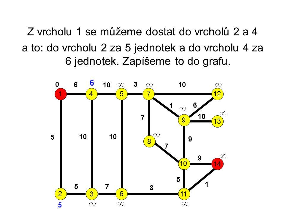 Z vrcholu 1 se můžeme dostat do vrcholů 2 a 4 a to: do vrcholu 2 za 5 jednotek a do vrcholu 4 za 6 jednotek.