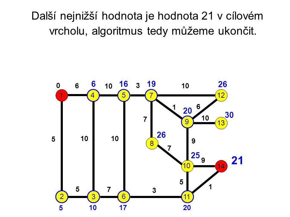 Další nejnižší hodnota je hodnota 21 v cílovém vrcholu, algoritmus tedy můžeme ukončit. 1 2 3 45 6 7 9 8 10 11 12 13 14 6 10 3 5 7 1 6 7 9 9 5 1 3 7 5