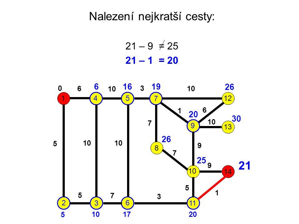 Nalezení nejkratší cesty: 21 – 9 = 25 21 – 1 = 20 1 2 3 45 6 7 9 8 10 11 12 13 14 6 10 3 5 7 1 6 7 9 9 5 1 3 7 5 0 6 5 16 17 19 20 26 20 26 30 25 21