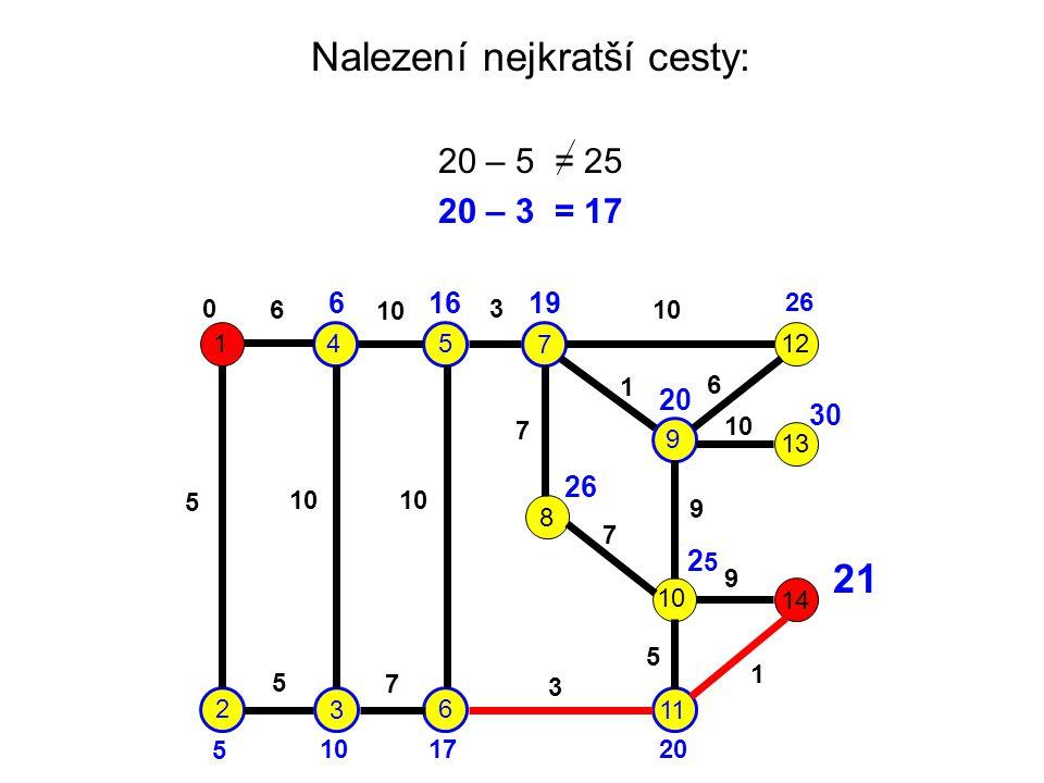 Nalezení nejkratší cesty: 20 – 5 = 25 20 – 3 = 17 1 2 3 45 6 7 9 8 10 11 12 13 14 6 10 3 5 7 1 6 7 9 9 5 1 3 7 5 0 6 5 16 17 19 20 26 20 26 30 2525 21