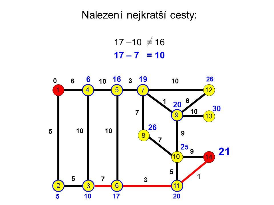 Nalezení nejkratší cesty: 17 –10 = 16 17 – 7 = 10 1 2 3 45 6 7 9 8 10 11 12 13 14 6 10 3 5 7 1 6 7 9 9 5 1 3 7 5 0 6 5 16 17 19 20 26 20 26 30 2525 21