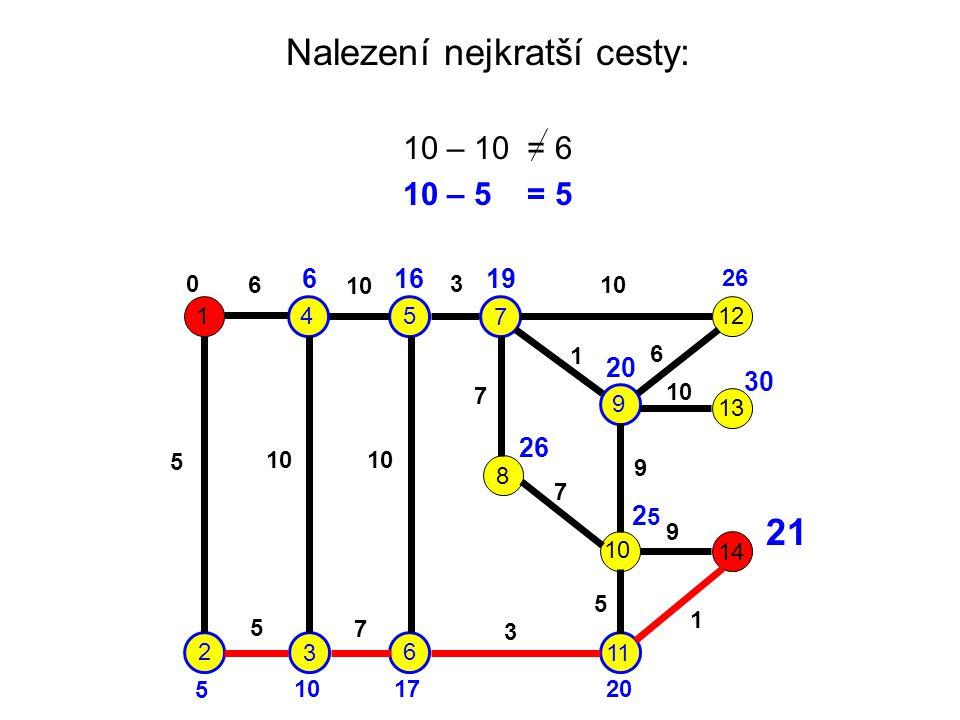 Nalezení nejkratší cesty: 10 – 10 = 6 10 – 5 = 5 1 2 3 45 6 7 9 8 10 11 12 13 14 6 10 3 5 7 1 6 7 9 9 5 1 3 7 5 0 6 5 16 17 19 20 26 20 26 30 2525 21