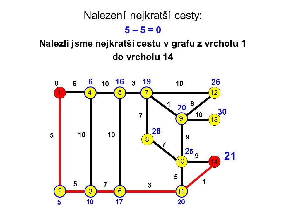 Nalezení nejkratší cesty: 5 – 5 = 0 Nalezli jsme nejkratší cestu v grafu z vrcholu 1 do vrcholu 14 1 2 3 45 6 7 9 8 10 11 12 13 14 6 10 3 5 7 1 6 7 9