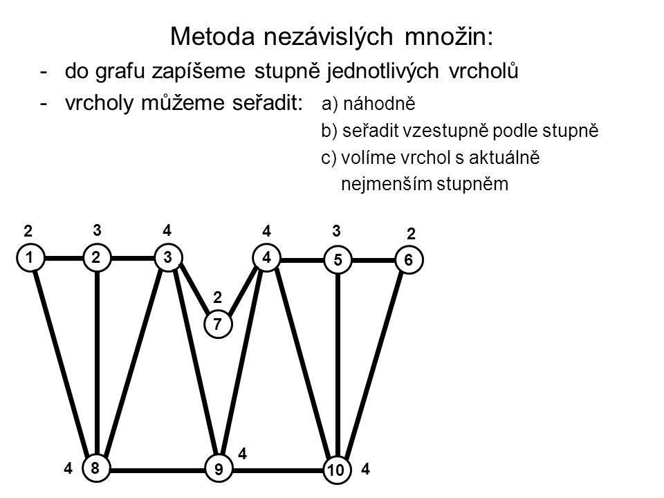 Metoda nezávislých množin: -do grafu zapíšeme stupně jednotlivých vrcholů -vrcholy můžeme seřadit: a) náhodně b) seřadit vzestupně podle stupně c) volíme vrchol s aktuálně nejmenším stupněm 2 2 34 43 4 4 4 2 2134 56 10 8 9 7