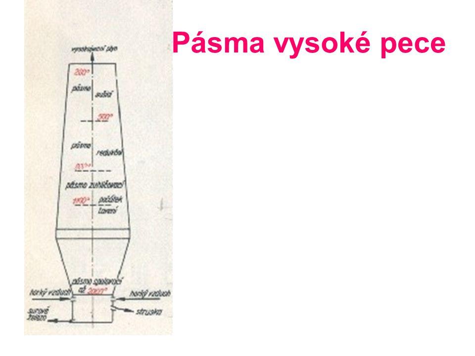 Informace k vysoké peci Struskotvorné přísady-vápenec Palivo – vysokopecní koks Vzduch – Cowperovy ohřívače, až 1200 o C Vysoká pec 8-16 výfučen, objem až 2000m 3, denní výrobní kapacita až 2000t Produkty – surové železo, šedé surové železo, bílé surové železo, speciální surové železo Vedlejší produkty- kychtový plyn, vysokopecní struska