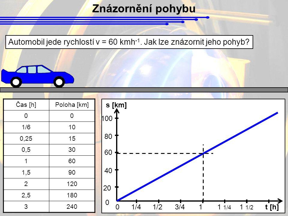 Znázornění pohybu Automobil jede rychlostí v = 60 kmh -1.