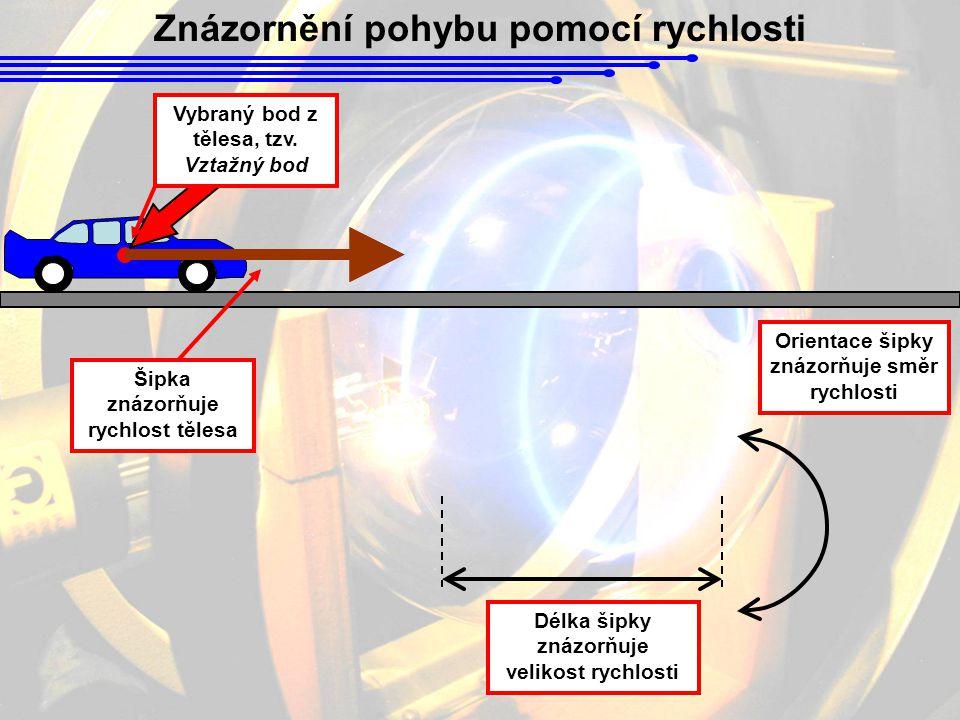 Znázornění pohybu pomocí rychlosti Vybraný bod z tělesa, tzv.