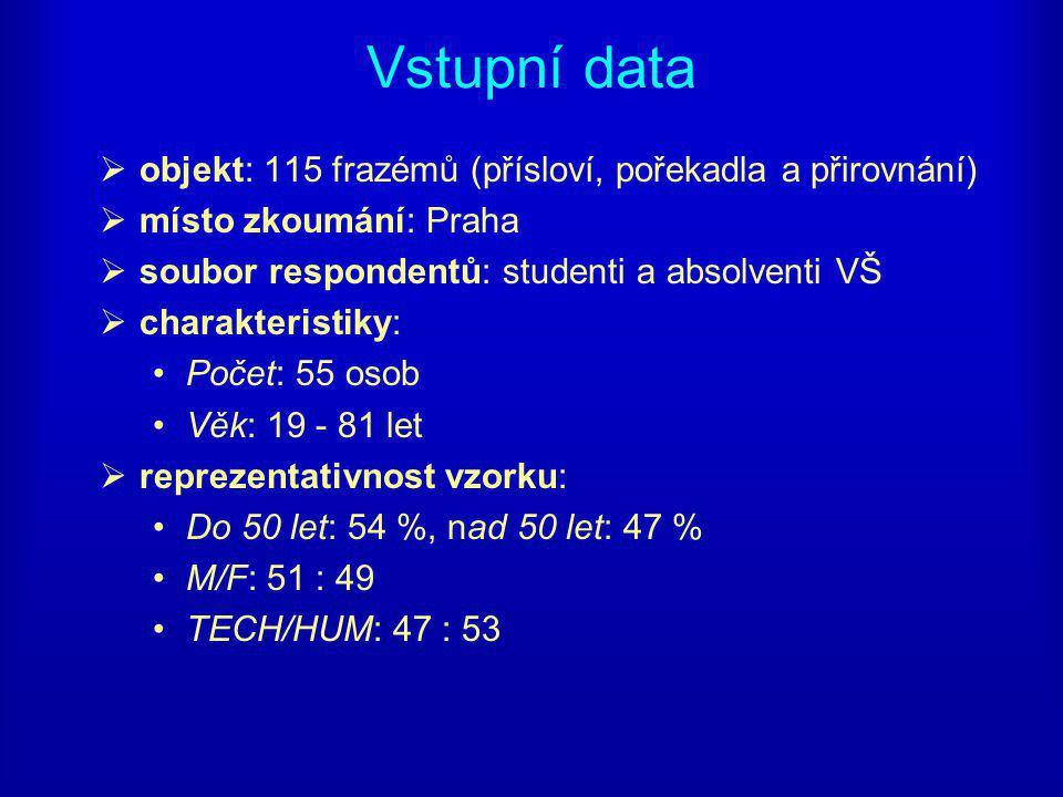 Vstupní data  objekt: 115 frazémů (přísloví, pořekadla a přirovnání)  místo zkoumání: Praha  soubor respondentů: studenti a absolventi VŠ  charakteristiky: Počet: 55 osob Věk: 19 - 81 let  reprezentativnost vzorku: Do 50 let: 54 %, nad 50 let: 47 % M/F: 51 : 49 TECH/HUM: 47 : 53