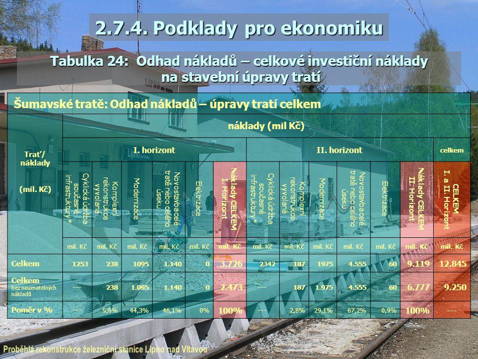 Šumavské tratě: Odhad nákladů – úpravy tratí celkem Trať/ náklady (mil. Kč) náklady (mil Kč) I. horizontII. horizont celkem Cyklická údržba současné i