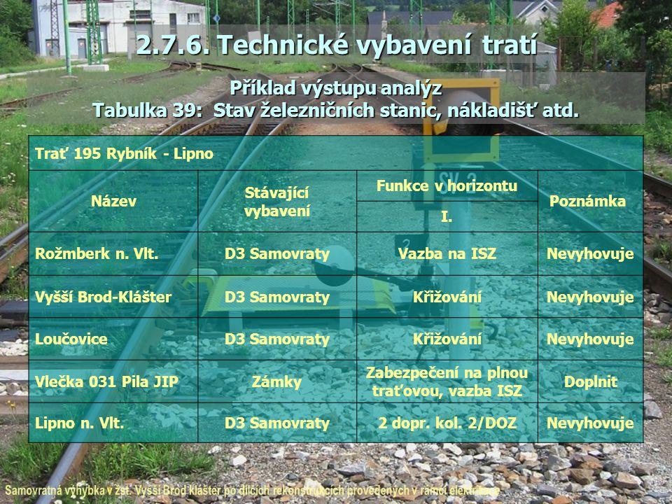 2.7.6. Technické vybavení tratí Příklad výstupu analýz Tabulka 39: Stav železničních stanic, nákladišť atd. Trať 195 Rybník - Lipno Název Stávající vy