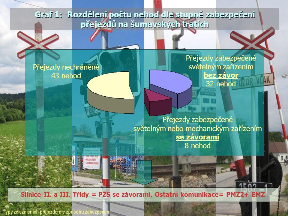 Silnice II. a III. Třídy = PZS se závorami, Ostatní komunikace= PMZ2+ EMZ Graf 1: Rozdělení počtu nehod dle stupně zabezpečení přejezdů na šumavských