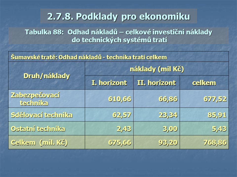Šumavské tratě: Odhad nákladů - technika tratí celkem Druh/náklady náklady (mil Kč) I. horizont II. horizont celkem Zabezpečovací technika 610,6666,86