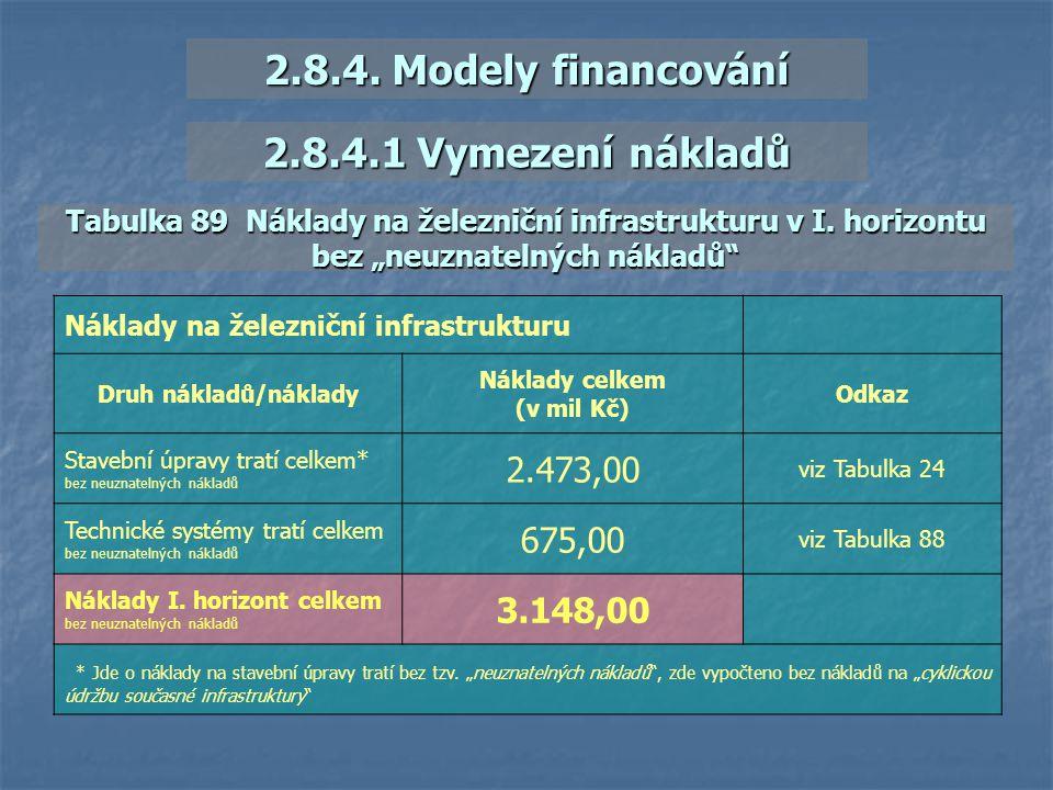 """2.8.4.1 Vymezení nákladů Tabulka 89 Náklady na železniční infrastrukturu v I. horizontu bez """"neuznatelných nákladů"""" Náklady na železniční infrastruktu"""
