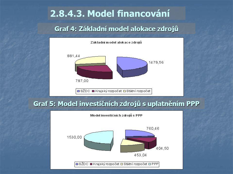 2.8.4.3. Model financování Graf 4: Základní model alokace zdrojů Graf 5: Model investičních zdrojů s uplatněním PPP