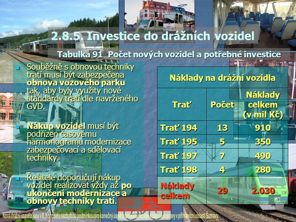 Souběžně s obnovou techniky tratí musí být zabezpečena obnova vozového parku tak, aby byly využity nové standardy tratí dle navrženého GVD. Souběžně s