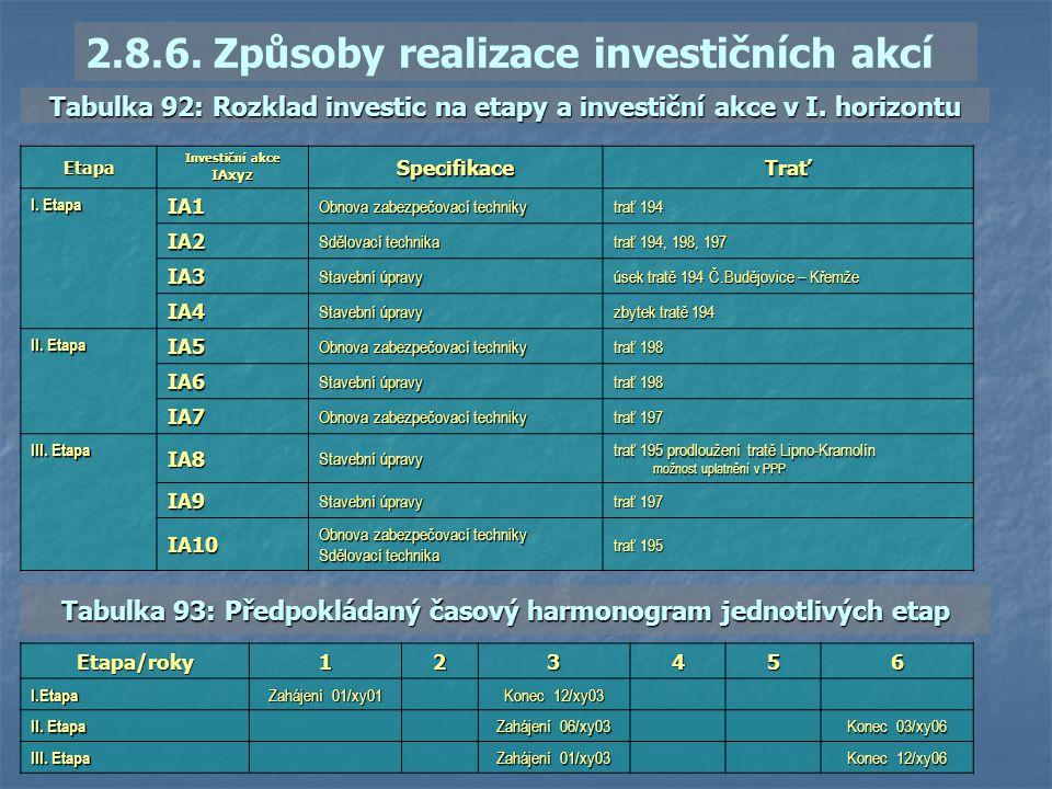 Etapa Investiční akce IAxyzSpecifikaceTrať I. Etapa IA1 Obnova zabezpečovací techniky trať 194 IA2 Sdělovací technika trať 194, 198, 197 IA3 Stavební