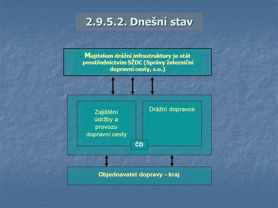2.9.5.2. Dnešní stav M ajitelem drážní infrastruktury je stát prostřednictvím SŽDC (Správy železniční dopravní cesty, s.o.) Zajištění údržby a provozu