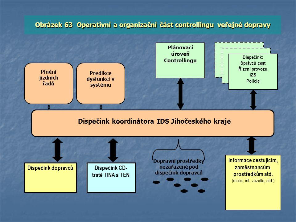 Obrázek 63 Operativní a organizační část controllingu veřejné dopravy Dispečink koordinátora IDS Jihočeského kraje Dispečink dopravcůDispečink ČD- tra