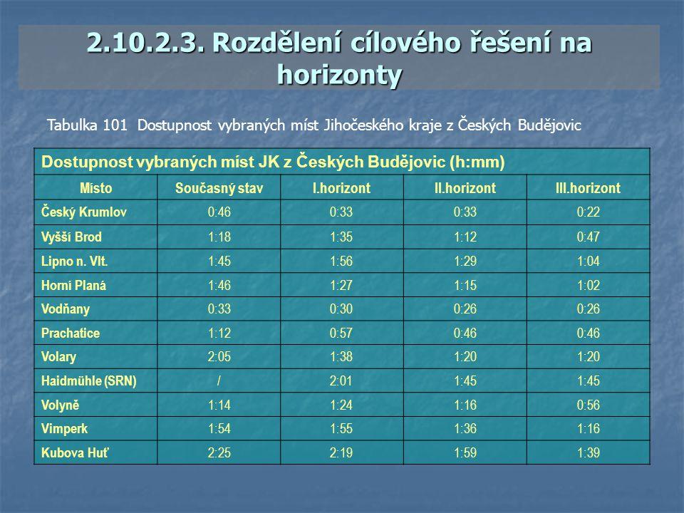 2.10.2.3. Rozdělení cílového řešení na horizonty Dostupnost vybraných míst JK z Českých Budějovic (h:mm) MístoSoučasný stavI.horizontII.horizontIII.ho