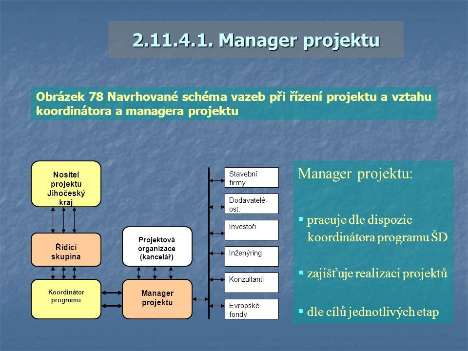 2.11.4.1. Manager projektu Nositel projektu Jihočeský kraj Řídící skupina Koordinátor programu Manager projektu Projektová organizace (kancelář) Stave