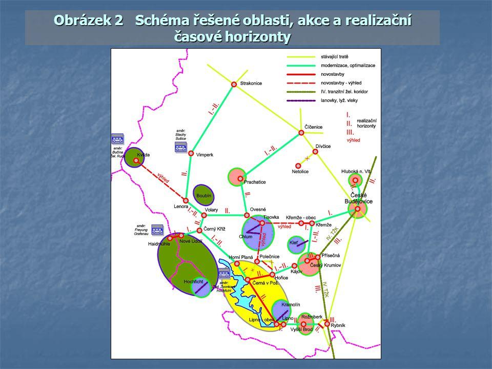 Shrnutí a závěry Části II – Organizační projekt Železnice jsou součástí dopravního systému kraje.