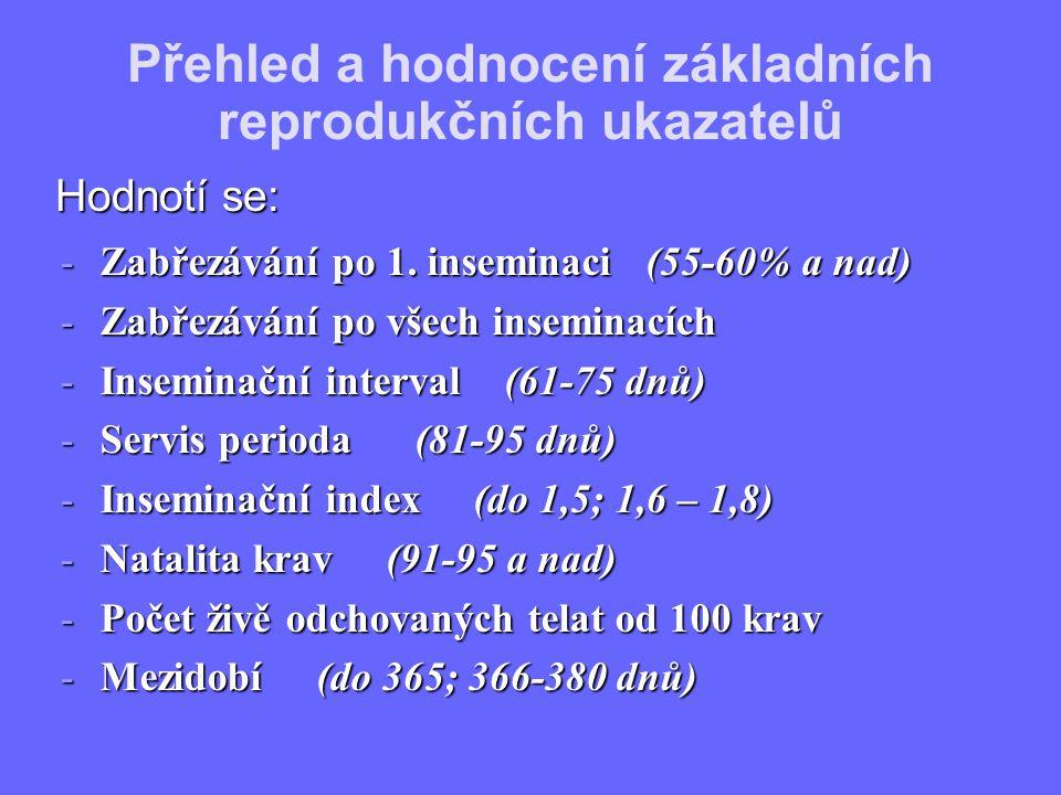 -Zabřezávání po 1. inseminaci (55-60% a nad) -Zabřezávání po všech inseminacích -Inseminační interval (61-75 dnů) -Servis perioda (81-95 dnů) -Insemin