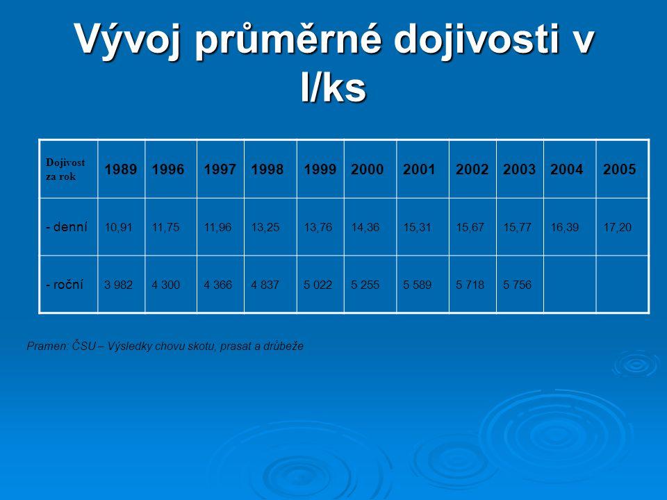 Vývoj průměrné dojivosti v l/ks Pramen: ČSU – Výsledky chovu skotu, prasat a drůbeže Dojivost za rok 19891996199719981999200020012002200320042005 - de