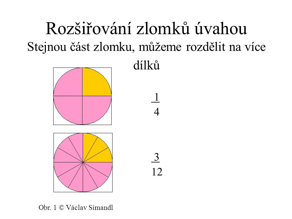 Rozšiřování zlomků úvahou Stejnou část zlomku, můžeme rozdělit na více dílků 1 4 3 12 Obr. 1 © Václav Simandl