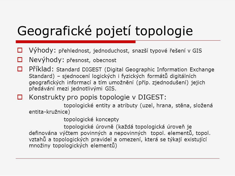 Geografické pojetí topologie  Výhody: přehlednost, jednoduchost, snazší typové řešení v GIS  Nevýhody: přesnost, obecnost  Příklad: Standard DIGEST