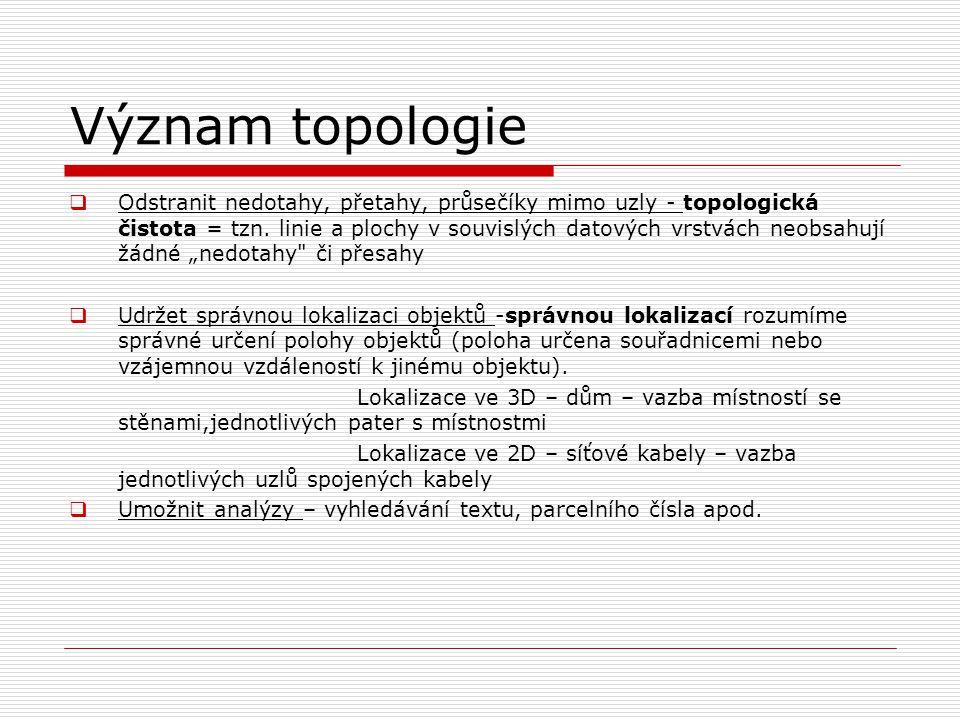 Význam topologie  Odstranit nedotahy, přetahy, průsečíky mimo uzly - topologická čistota = tzn. linie a plochy v souvislých datových vrstvách neobsah