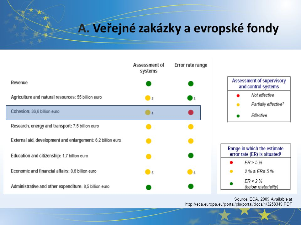 A. Veřejné zakázky a evropské fondy Source: ECA, 2009 Available at http://eca.europa.eu/portal/pls/portal/docs/1/3258349.PDF