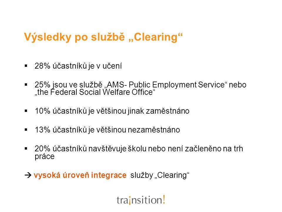 """Výsledky po službě """"Clearing""""  28% účastníků je v učení  25% jsou ve službě """"AMS- Public Employment Service"""" nebo """"the Federal Social Welfare Office"""