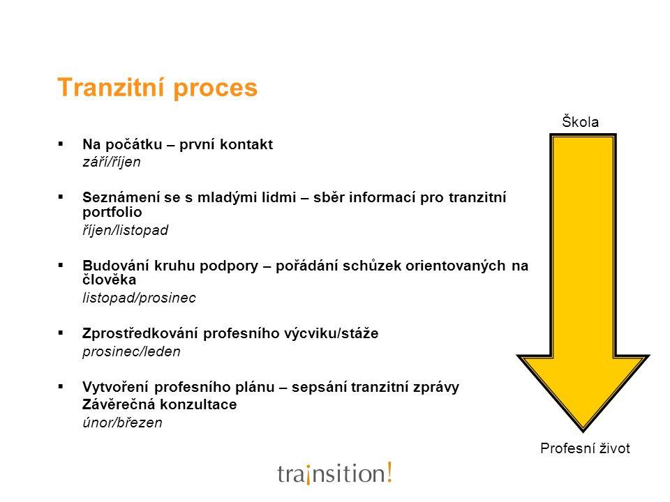 Tranzitní proces: Krok 1 Na počátku – první kontakt Září/říjen počáteční kontakt ve spolupráci s učiteli v posledním ročníku povinné školní docházky budování vazby s mladými lidmi nabídka a sběr základních informací vyjednání a sepsání dohody
