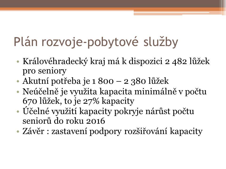 Plán rozvoje-pobytové služby Královéhradecký kraj má k dispozici 2 482 lůžek pro seniory Akutní potřeba je 1 800 – 2 380 lůžek Neúčelně je využita kap