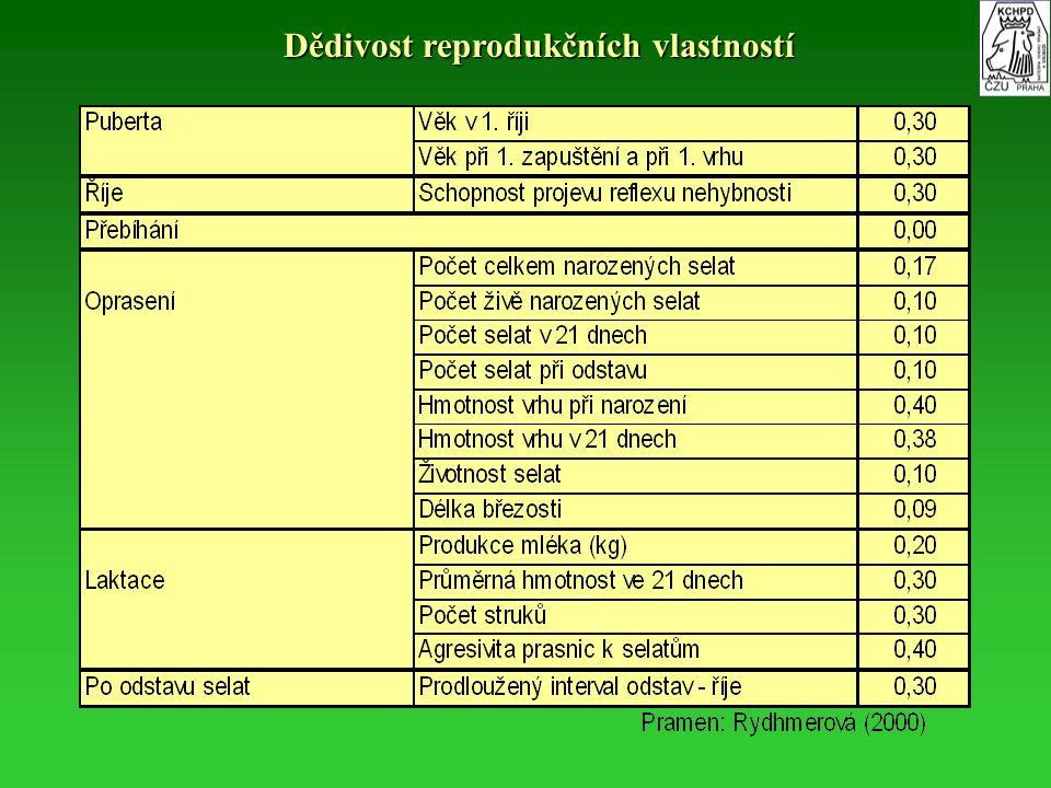 Dědivost reprodukčních vlastností