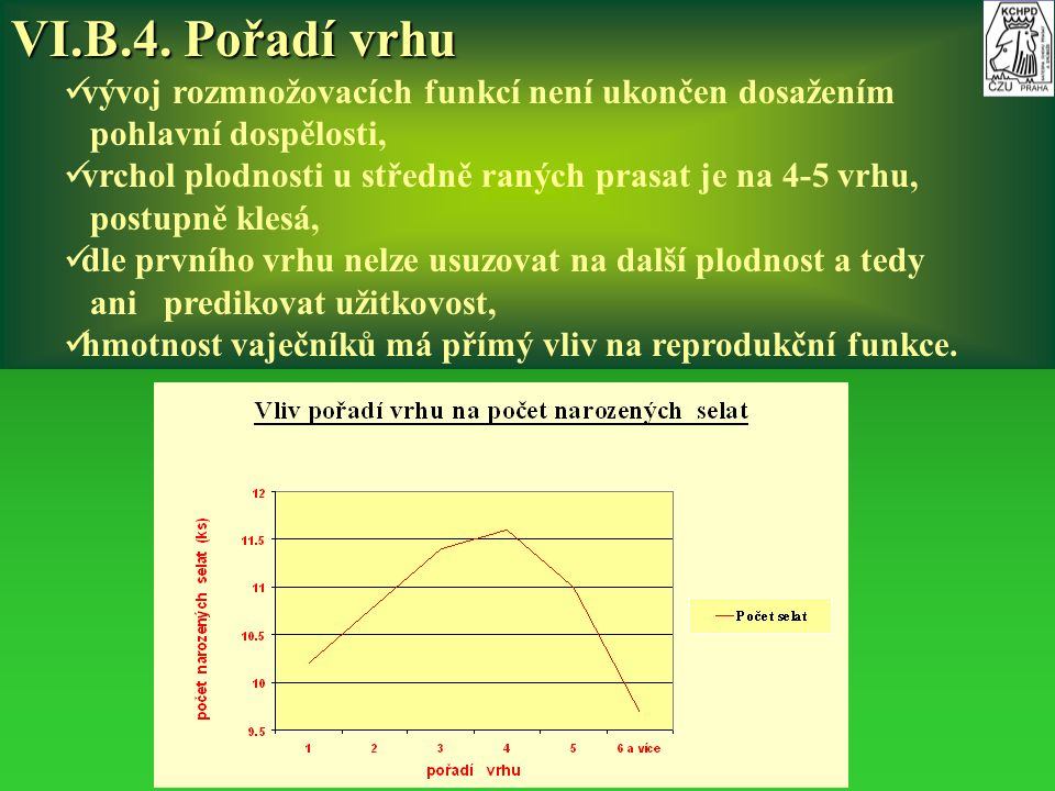 VI.B.4. Pořadí vrhu vývoj rozmnožovacích funkcí není ukončen dosažením pohlavní dospělosti, vrchol plodnosti u středně raných prasat je na 4-5 vrhu, p