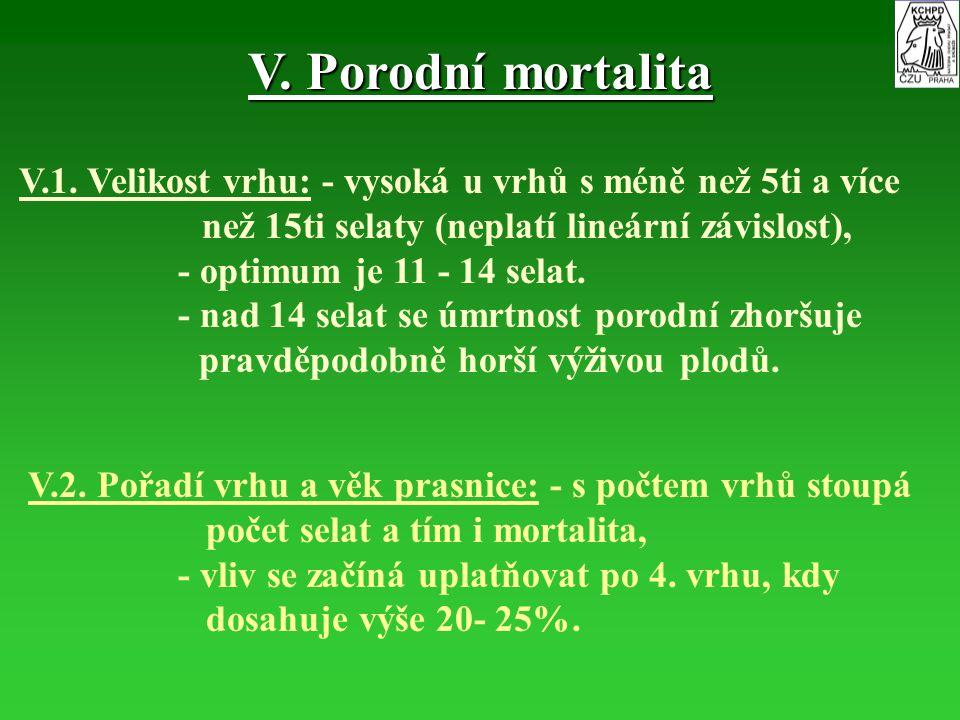 V. Porodní mortalita V.1. Velikost vrhu: - vysoká u vrhů s méně než 5ti a více než 15ti selaty (neplatí lineární závislost), - optimum je 11 - 14 sela