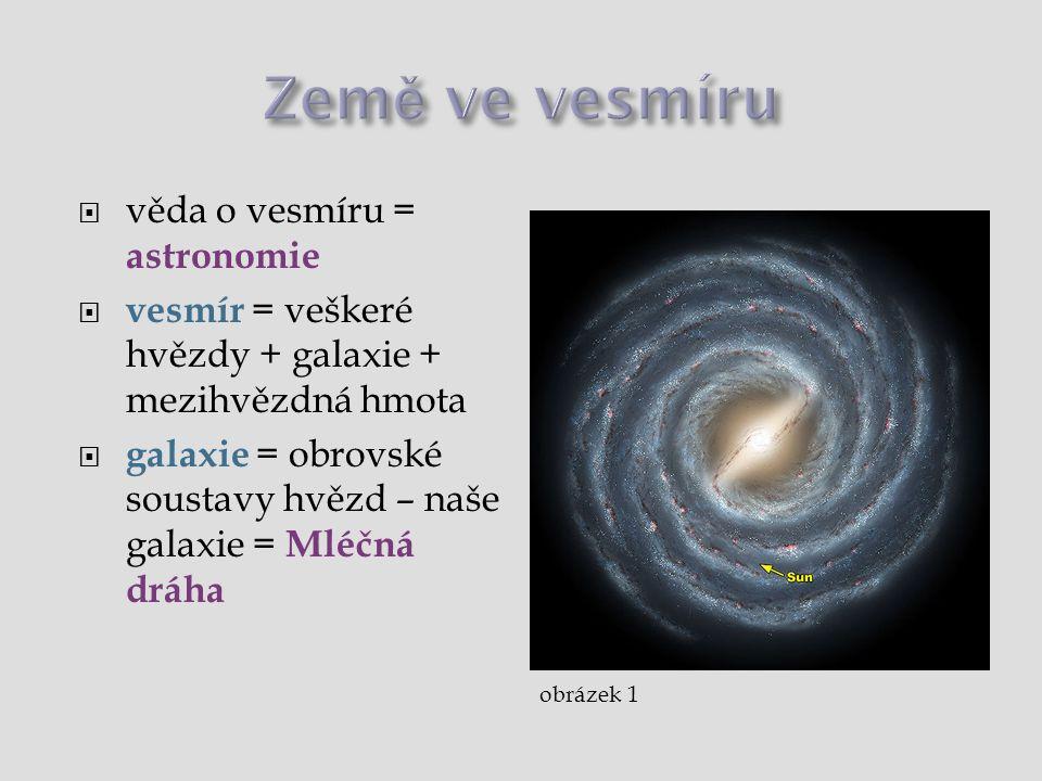 Země ve vesmíru  věda o vesmíru = astronomie  vesmír = hvězdy + galaxie + mezihvězdná hmota  galaxie = soustavy hvězd  naše galaxie = Mléčná dráha