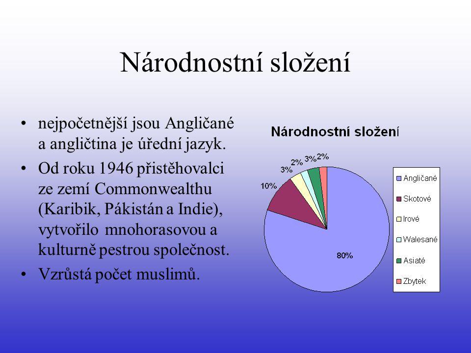 Národnostní složení nejpočetnější jsou Angličané a angličtina je úřední jazyk.