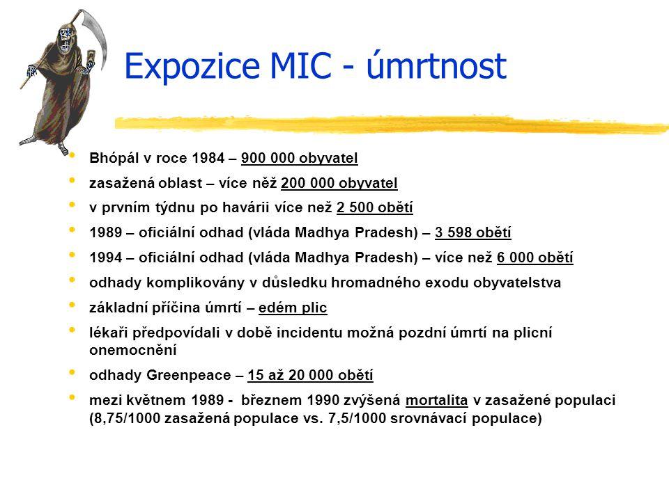 Expozice MIC - úmrtnost Bhópál v roce 1984 – 900 000 obyvatel zasažená oblast – více něž 200 000 obyvatel v prvním týdnu po havárii více než 2 500 obě