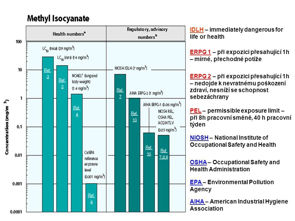 IDLH – immediately dangerous for life or health ERPG 1 – při expozici přesahující 1h – mírné, přechodné potíže ERPG 2 – při expozici přesahující 1h –