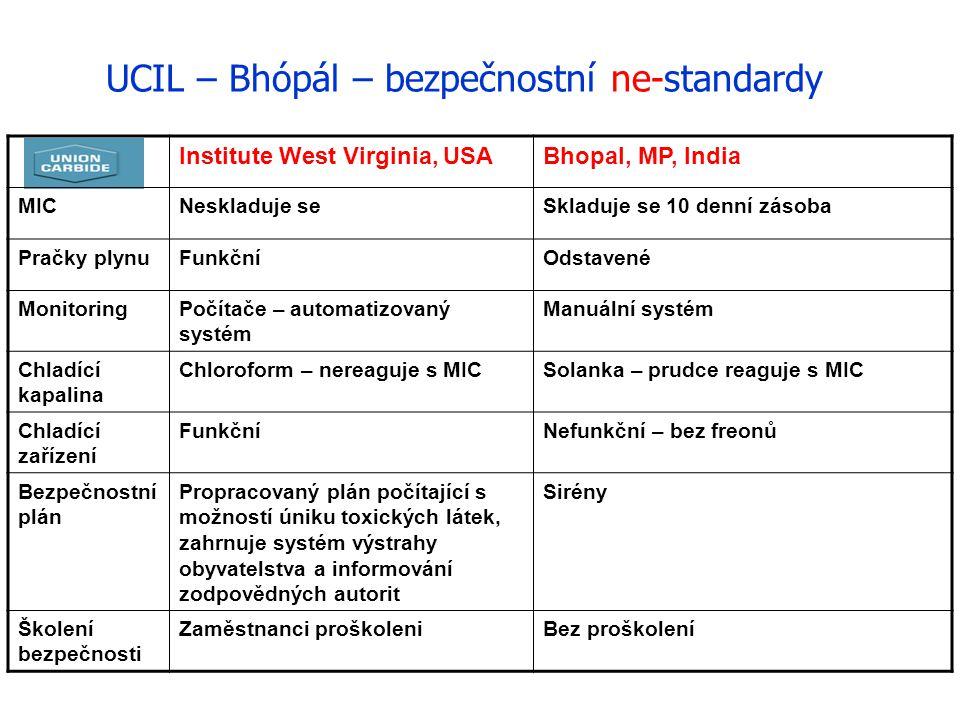 UCIL – Bhópál – bezpečnostní ne-standardy Institute West Virginia, USABhopal, MP, India MICNeskladuje seSkladuje se 10 denní zásoba Pračky plynuFunkčn