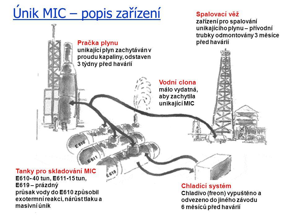 Únik MIC – popis zařízení Pračka plynu unikající plyn zachytáván v proudu kapaliny, odstaven 3 týdny před havárií Spalovací věž zařízení pro spalování