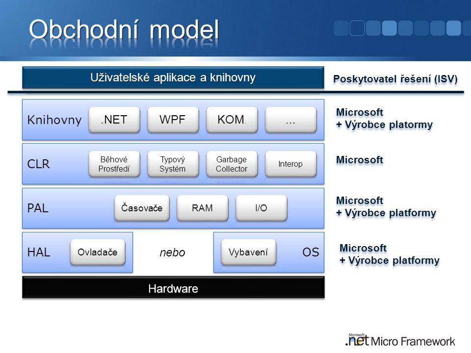 Poskytovatel řešení (ISV) Microsoft + Výrobce platormy Microsoft + Výrobce platormy Knihovny CLR PAL HAL OS nebo Microsoft + Výrobce platformy Microso