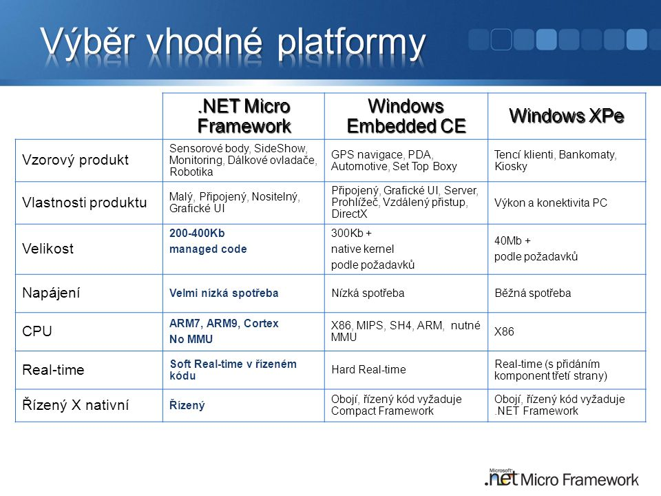 .NET Micro Framework Windows Embedded CE Windows XPe Vzorový produkt Sensorové body, SideShow, Monitoring, Dálkové ovladače, Robotika GPS navigace, PD